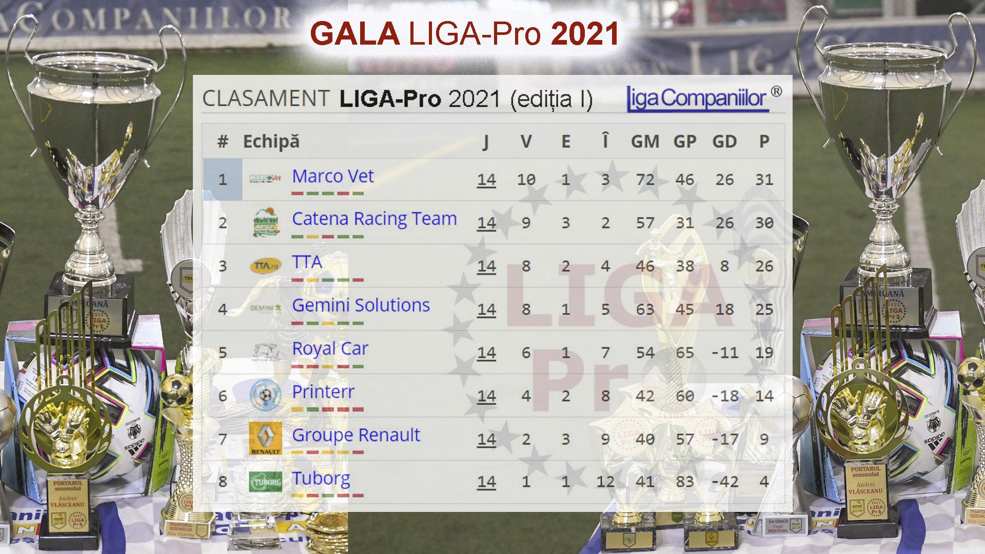 """Reflectoarele """"GALA LIGA-Pro 2021"""" au fost îndreptate către Marco Vet și Catena"""